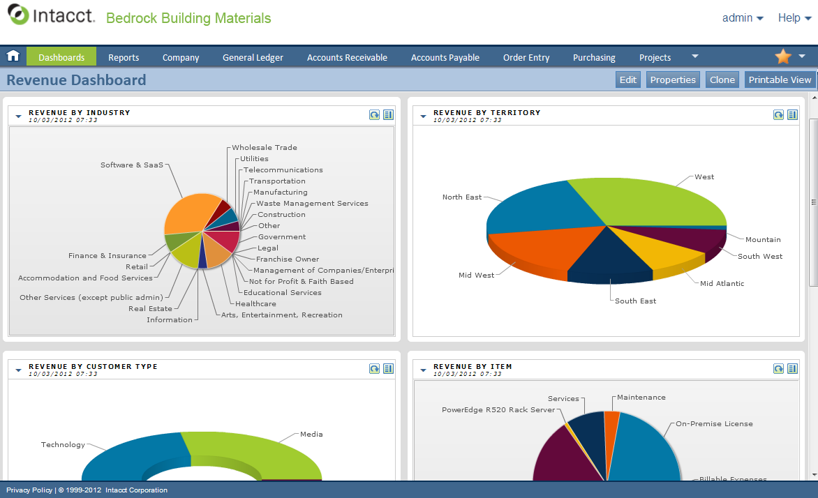 Next Level Now Cfo Services Dashboard Sample Next